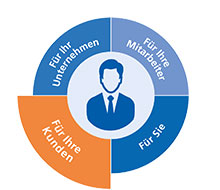 Baugewerbe - Leistungen für Ihre Kunden